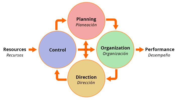 Process-Management-Graph-Proceso-Administrativo-Grafico